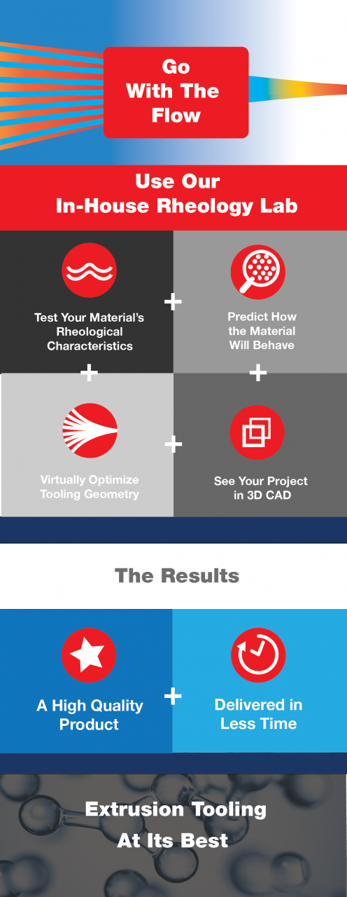 Rheology Lab Benefits Infographic